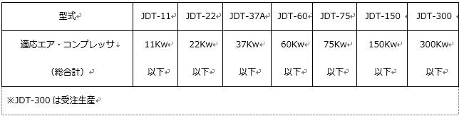 エア・コンプレッサ適応表