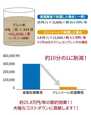 ドレントーレ産業廃棄物処理費用削減